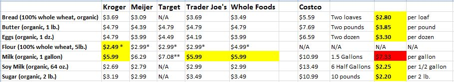 Costco comparison