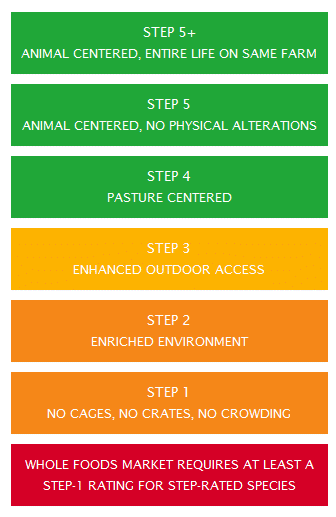 whole foods animal welfare steps