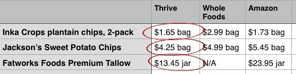 thrive cost comparison