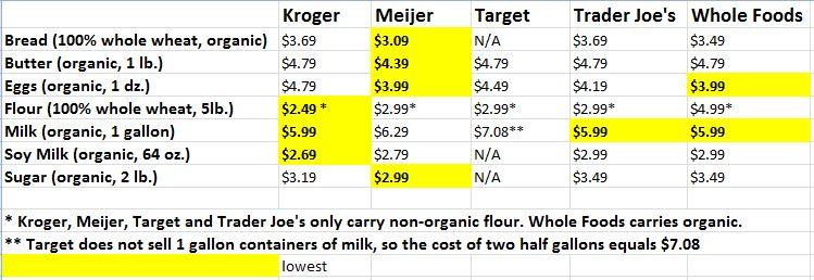 Food Staples Store Comparison 1