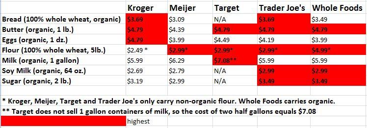 Food Staples Store Comparison 2