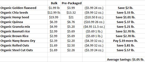 bulk foods vs. prepacked